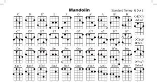 Mandolin Chords Pdf Basic Guitar Lessons Guitar Lessons