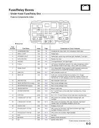 2006 honda civic coupe fuse diagram electrical work wiring diagram \u2022 1997 Honda Civic Ex at 06 Honda Civic Ex Fuse Box