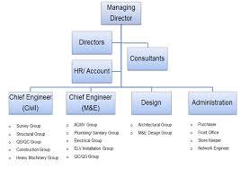 Organization Chart For Engineering Company Supremacy Engineering Company
