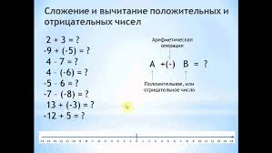 Сложение и вычитание положительных и отрицательных чисел