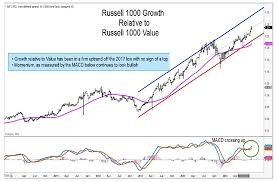 Russell 2000 Index Chart Growth Stocks Are Outperforming Value Heres 4 We Like