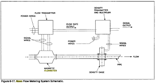 volumetric liquid flow switches information engineering360 Flow Switch Wiring Diagram how to select volumetric liquid flow switches potter flow switch wiring diagram
