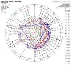 Potter Rowling Horoscopes And Astrology Jessica Adams