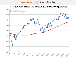 S P Breaks The 200 Day Moving Average Business Insider