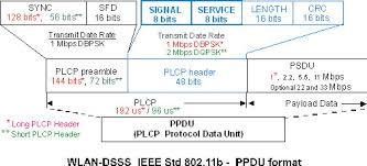 802 11 frame format about data modulation format 802 11b g dsss cck pbcc