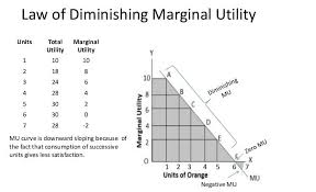 Law Of Diminishing Marginal Utility Graph And Example
