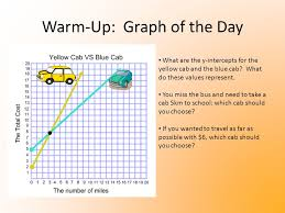 warm up graph of the day