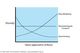 non newtonian fluid examples. why do non-newtonian fluids matter? non newtonian fluid examples o