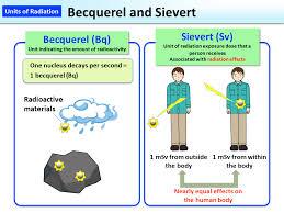 Becquerel And Sievert Moe