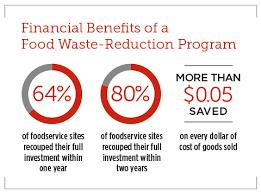 Food Waste Chart Winning On Food Waste Gordon Food Service