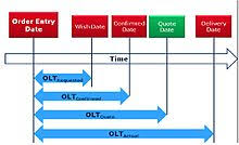 local purchasing order lead time wikipedia