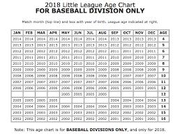 Welcome 2018 Long Lake Baseball Player Registration Long