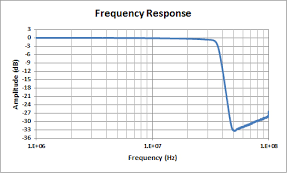 log measurements frequency response measurements
