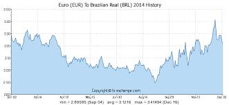 Euro Dollar Historical Exchange Rate Chart Real Euro Chart Little Longer