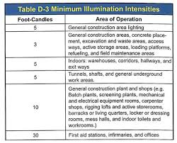 construction areas ramps runways corridors offices s and storage areas shall be lighted to not less than the minimum illumination intensities