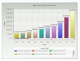 Gold Price Chart 50 Years Gold Price Chart India Last 10 Years Gold Price In India