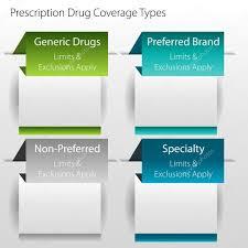 Type Coverage Chart Healthcare Prescription Drug Coverage Types Stock Vector