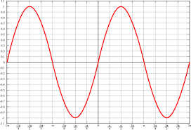 Trigonometry Graphs Of Sine And Cosine Functions Wikibooks