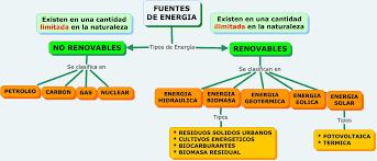 http://didactalia.net/comunidad/materialeducativo/recurso/energias-renovables-3-ciclo-de-primaria/ad9d1b7c-a2da-4c75-9d2d-4612d8607cc5