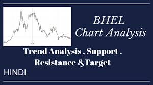 Bhel Chart Analysis Trend Analysis Support Resistance Target Trade Talk