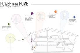 get to know your home's electrical system diy residential wiring diagrams and schematics at Home Wiring Diagram Lights