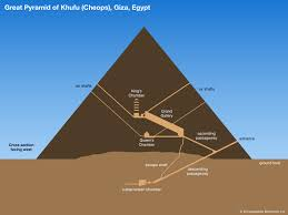 Diagram Of A Pyramid Whats Inside The Great Pyramid Britannica