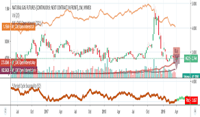 My_cme Open Interest Indicator By Giancapino Tradingview