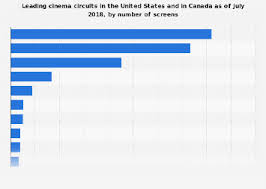 Regal Theater Seating Chart Leading Cinema Circuits In North America By Number Of