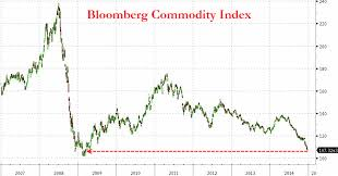 Rogers Commodity Index Chart Bloombergs Commodity Index Drops To Lowest Since 2009 What