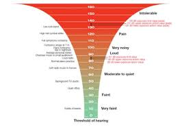 Noise Level Chart Decibel Levels Of Common Sounds With