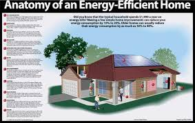 designing an energy efficient home. bold ideas 14 design a energy efficient house features on home designing an g