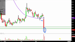 Cloud Peak Energy Inc Cld Stock Chart Technical Analysis For 03 18 2019