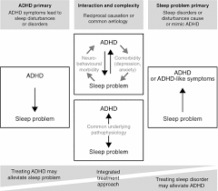 Adhd Symptoms Chart Associations Of Sleep Disturbance With Adhd Implications