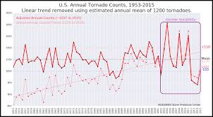 Tornado Levels Chart The Online Tornado Faq By Roger Edwards Spc