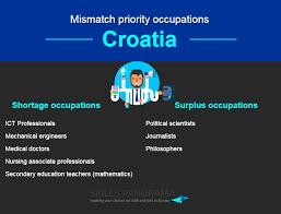 Vocational Careers List Croatia Mismatch Priority Occupations Skills Panorama