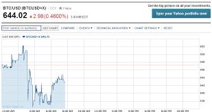 Yahoo Finance Adds Bitcoin Finance Magnates