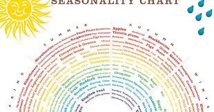 Garden Of Eating Leon Seasonality Chart