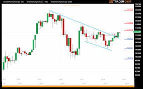 Usd Jpy Monthly Chart Technical Analysis Wednesday 3rd October 2018 Usdjpy And