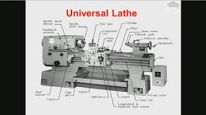 Test Chart For Lathe Machine Lathe Machine Parts And Functions Lathe Operations Lathe Machine Working Explained With Diagram