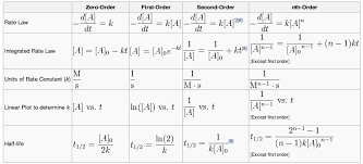 derive an integrated rate equation for constant the first order