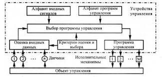 Реферат Основы построения систем Способы передачи и анализ  Не имеет принципиальных отличий от указанной структуры и система диспетчерского управления движением поездов на участках железных дорог и станциях