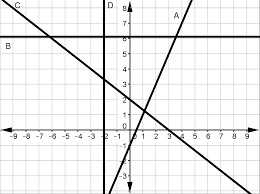 which line has a slope of 0