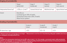 Staging And Grading Of Periodontitis Download Table