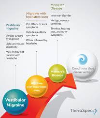 Vestibular Migraine The Effects Of Migraine Vertigo And Dizziness