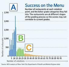 Letter Grade Chart The Microeconomics Of Restaurant Letter Grades