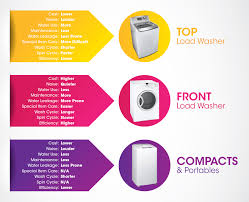 Front Load Washer Dimensions Washing Machine Buying Guide Singapore Gain City Online Store