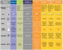 Wireless Network Speeds Chart How Does Wireless Network Work Fixya