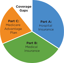 How Does Medicare Work Tufts Health Plan Medicare Preferred