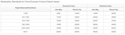 Alaska Air Partner Award Chart The 20 Best Ways To Redeem Hainan Airlines Miles For Max Value