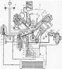 Устройство и работа системы смазки двигателя КамАЗ КамАЗ  Устройство и работа системы смазки двигателя КамАЗ 5320 КамАЗ 4310 и Урал 4320
